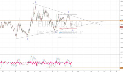 EURNZD: EURNZD finish a Barrier Triangle
