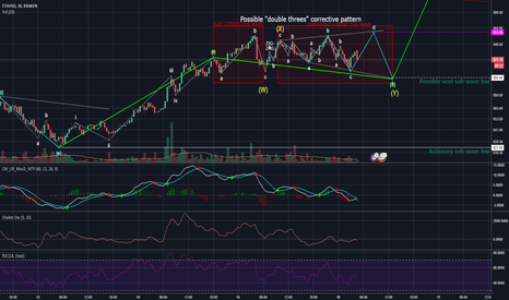 ETHUSD: ETH currently in a correction before another impulse wave
