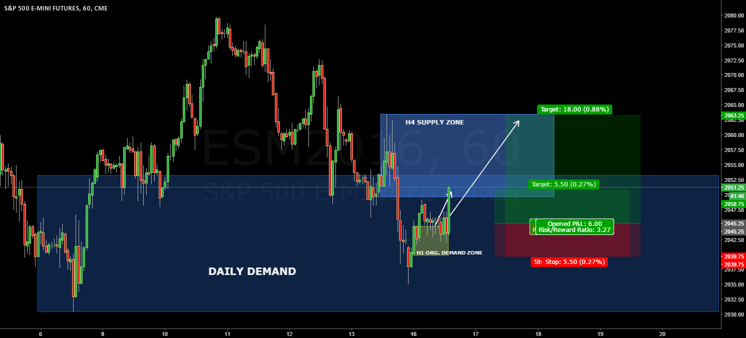 ES H1: H1 original demand zone UPDATE TP1 HIT WITH PROFIT