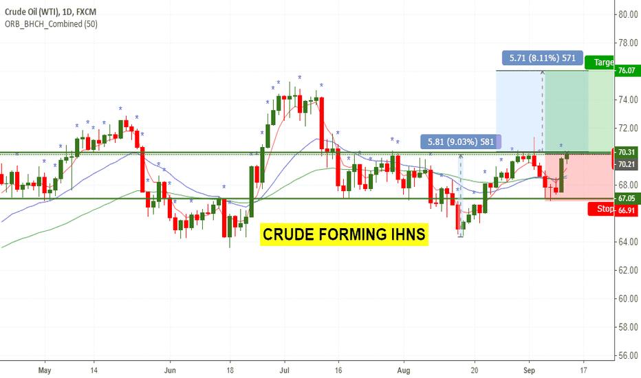 USOIL: Crude Inverse HNS