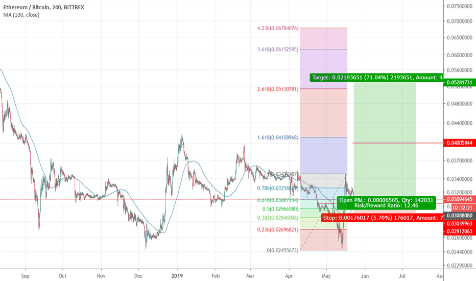 How To Trade Ethereum On Bittrex Coinbase Rsi