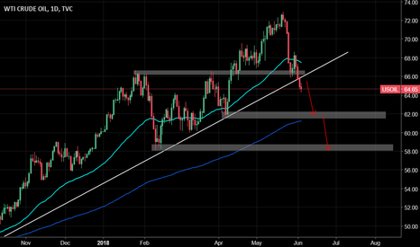 USOIL: Oil to go down further?