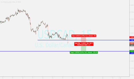 USDCAD: selling