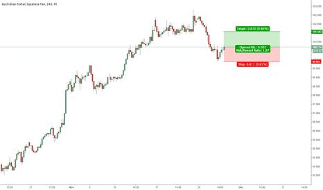 AUDJPY: AUDJPY  4 hour chart, uptrend, pullback, target the range.
