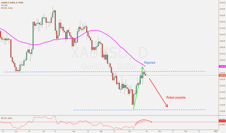 XAUUSD: MA and Structure Analysis XAU/USD 17/10/2014
