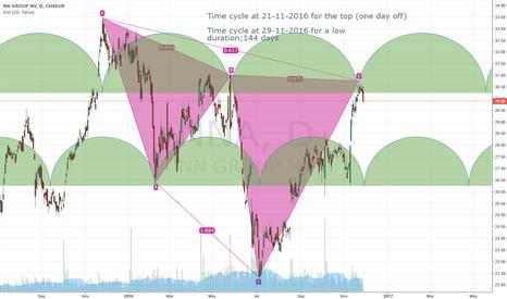 NN: NN short based on time and harmonic price