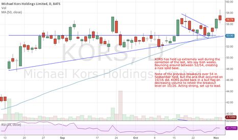 KORS: KORS Shows Strength