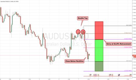 AUDUSD: AUDUSD: Selling Opportunity (H1)