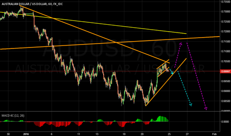 AUDUSD: AUDUSD ready to short again?