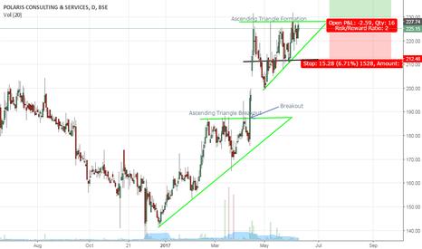 POLARIS: Consecutive Ascending Triangles on Polaris Consulting