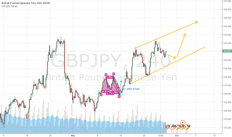 GBPJPY: very good channel  to follow