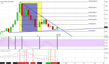 BTCUSD: #Bitcoin like Stoch RSI  plus the MACD Bull set-up Weekly chart