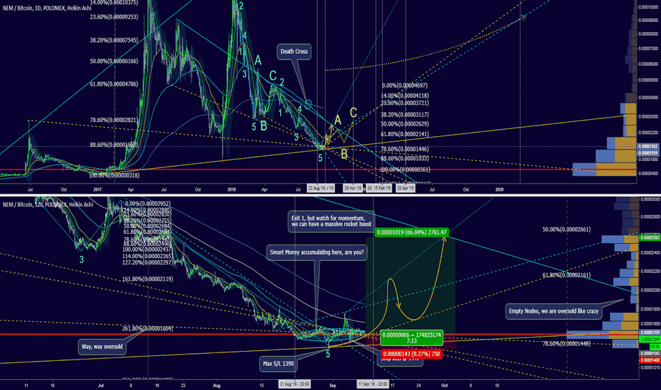 XEMBTC: Accumulate today, technical entry before Sep12-13 F-date.