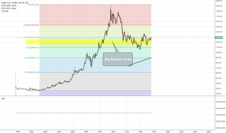 XAUUSD: Super long term Gold Analysis