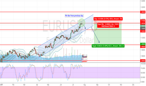 EURUSD: EURUSD - SHORT pin bar formed at top channel+resistance