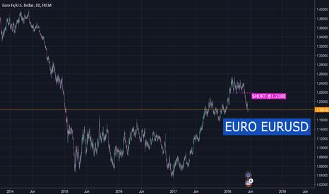 EURUSD: SHORT EURUSD @1.2100