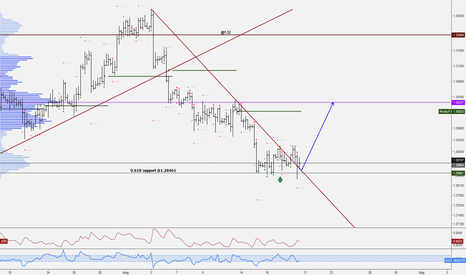 GBPUSD: Retracement finished @1.28461?