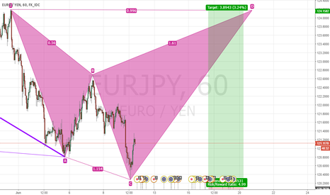 EURJPY: long to 124.158