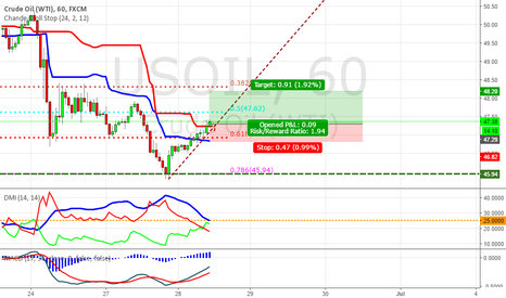 USOIL: US oil - 1H chart