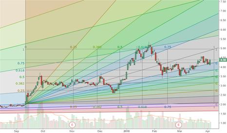 WTI: WTI possible bullish continuation pattern