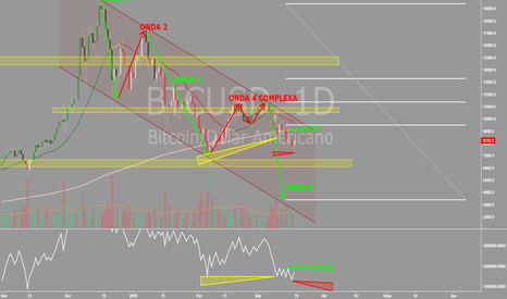 BTCUSD: Analise BTC/USD (Bitfinex)