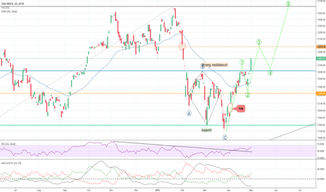 DAX: DAX on the way to old ATH (in the long run)