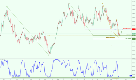 XAUUSD: XAUUSD (Gold) testing major support, potential for a nice bounce
