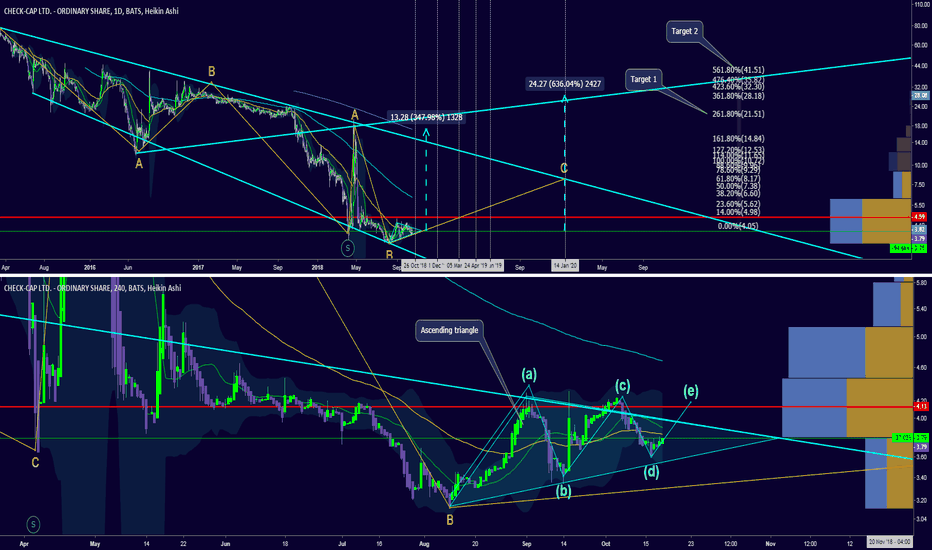 CHEK: Update: Ascending triangle: Fractal events found
