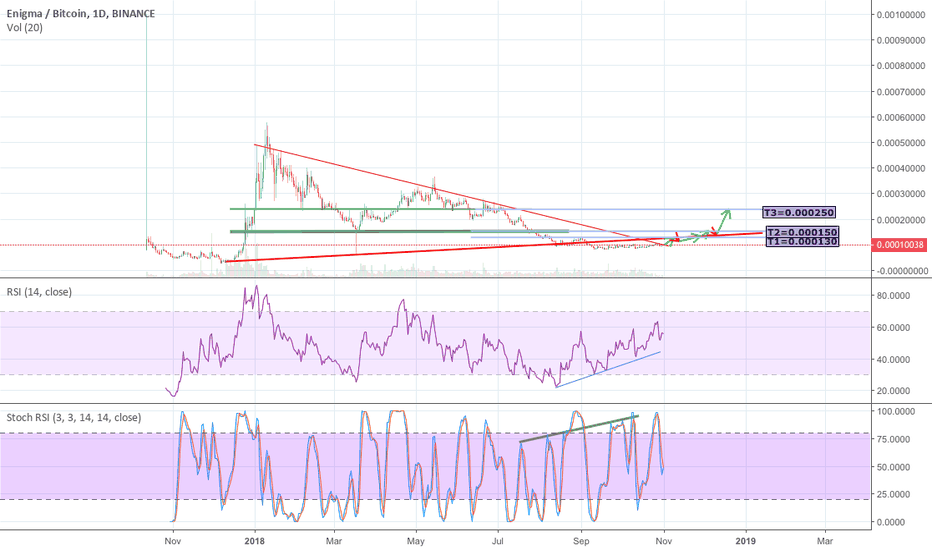 ENGBTC: Enigma is preparing for departure.. Hope no delay!!
