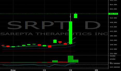 SRPT: $SRPT SRPT short tomorrow