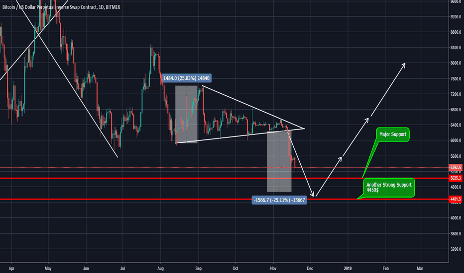 XBTUSD: Bitcoin can even touch 4450$ support to complate chart pattern