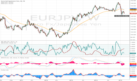 EURJPY: Continuing to short $EURJPY
