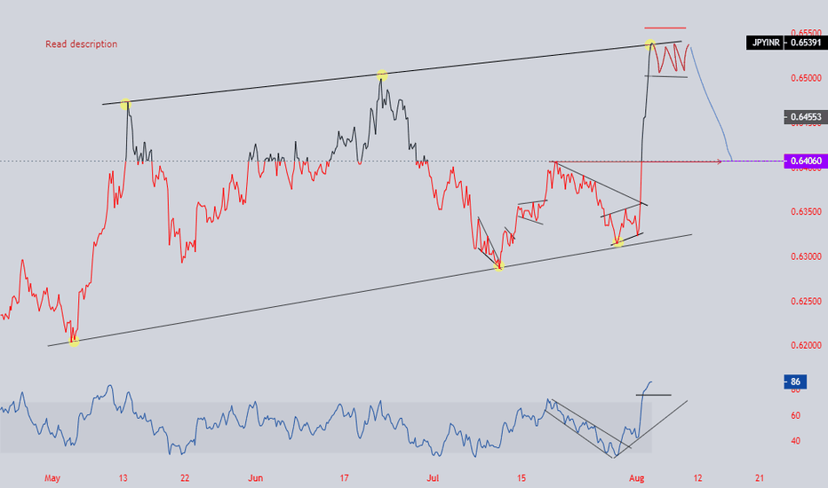 Jpy Inr Chart Yen To Ru Rate Tradingview India