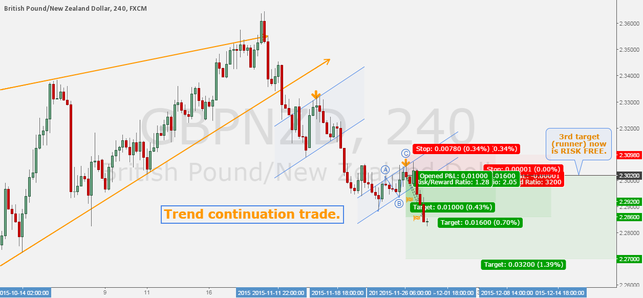 GBPNZD - Trend continuation trade for 580 pips.