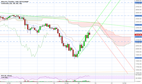 BTCUSD: BTC Easy decision to be made within 48h