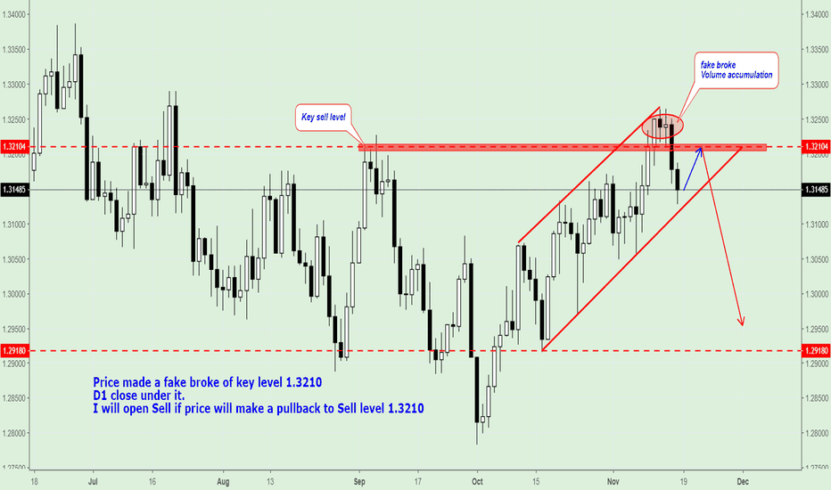 USDCAD: USD/CAD, Trading plan on next week.