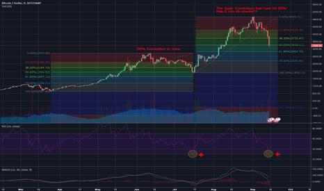 BTCUSD: Has Bitcoin and the crypto market finished correcting??