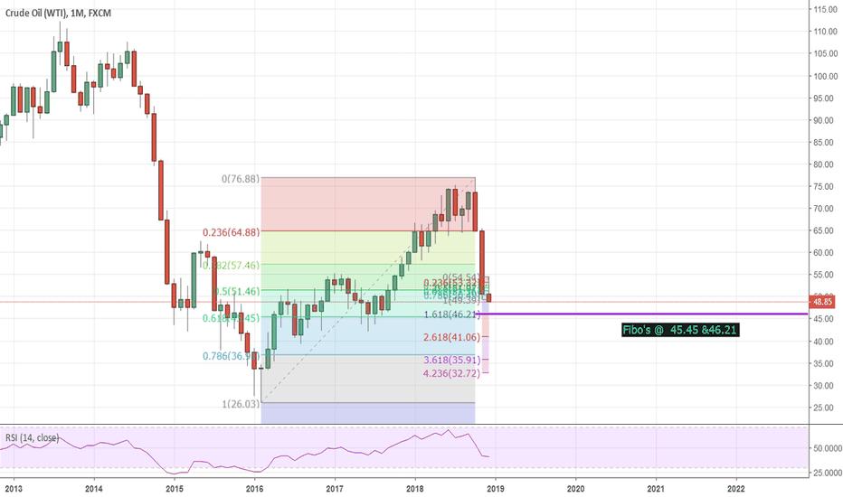 USOIL: Crude Long term Fibo @ 46.2/45.5