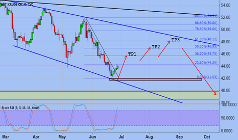 USOIL: WTI (Crude oil)