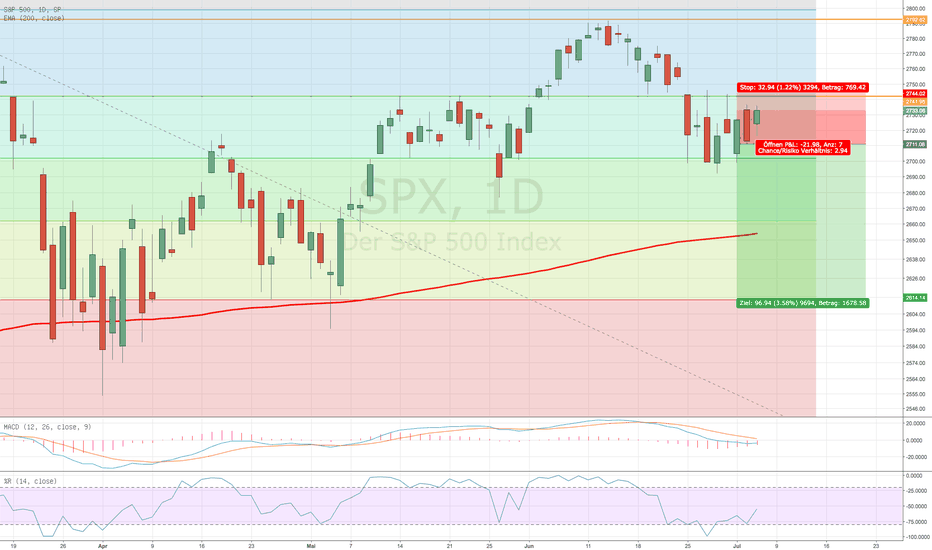 SPX: Short Chance im S&P 500 / Entstehende SKS