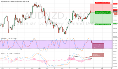 AUDNZD: AUDNZD - 4 hour sell based on double tops, bearish divergence