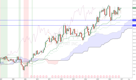 RHT: $RHT gap down on earnings.   Here are the Ichimoku iMTF Supports