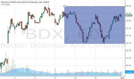 "BDX: Nice ""W"" pattern recently formed"