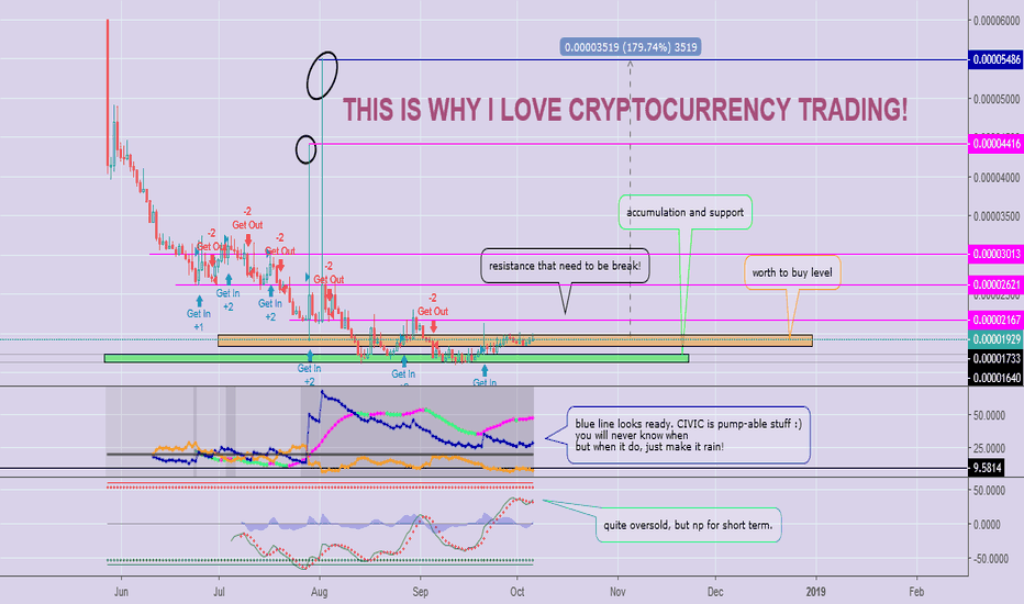 CVCBTC: $CVC Is A Great Project, but... IS IT GREAT TO MAKE YOU MONEY?