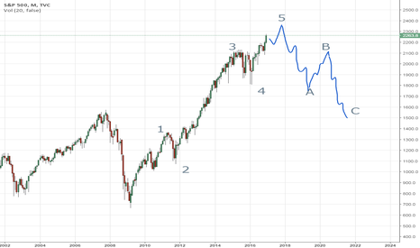 SPX: Is there an almost complete elliot wave in spx?