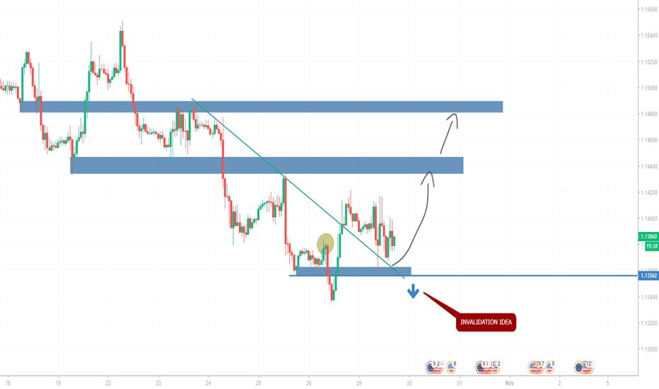 EURUSD: EUR/USD medium-term long.
