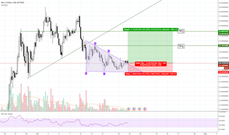 NEOUSDT: NEOUSD descending triangle pattern upward breakout.