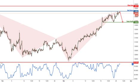 GBPCHF: GBPCHF Testing Major Resistance, Time To Sell