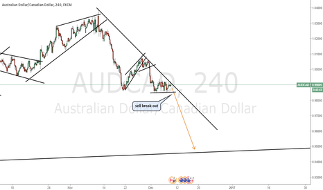 AUDCAD: AUDCAD bear trend continuation - sell