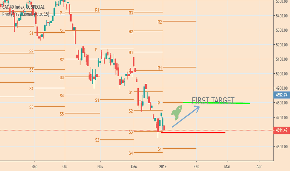 CAC: CAC 40 CHANGE DIRECTION H1